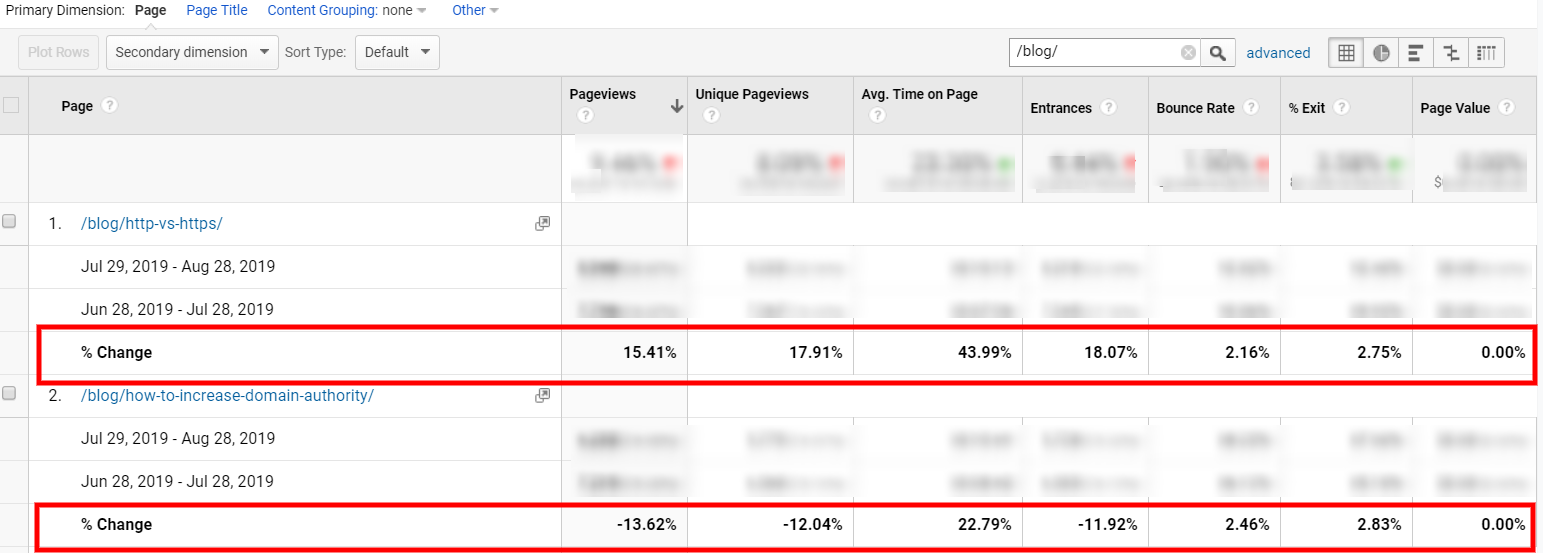 Google Analytics' Pages Report - % Change
