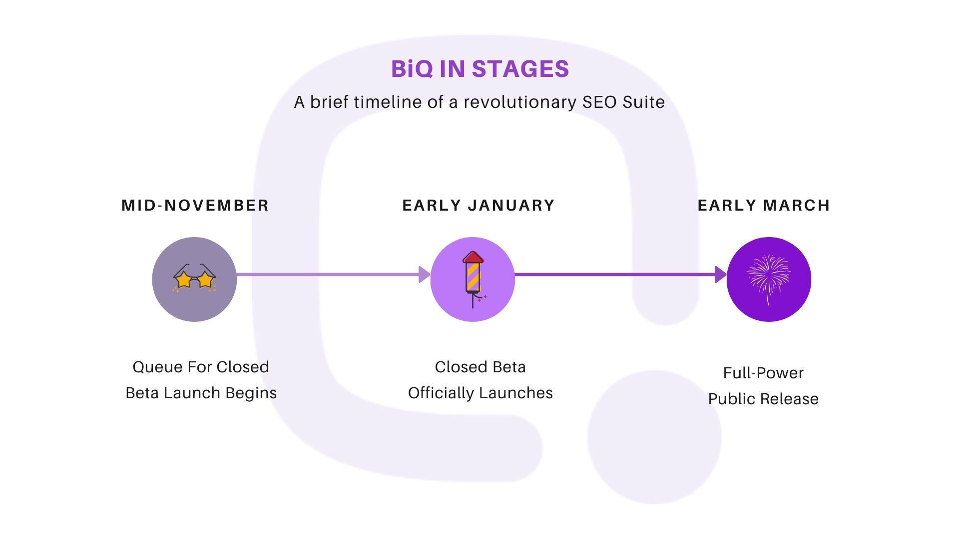 BiQs Timeline For Closed Beta Access