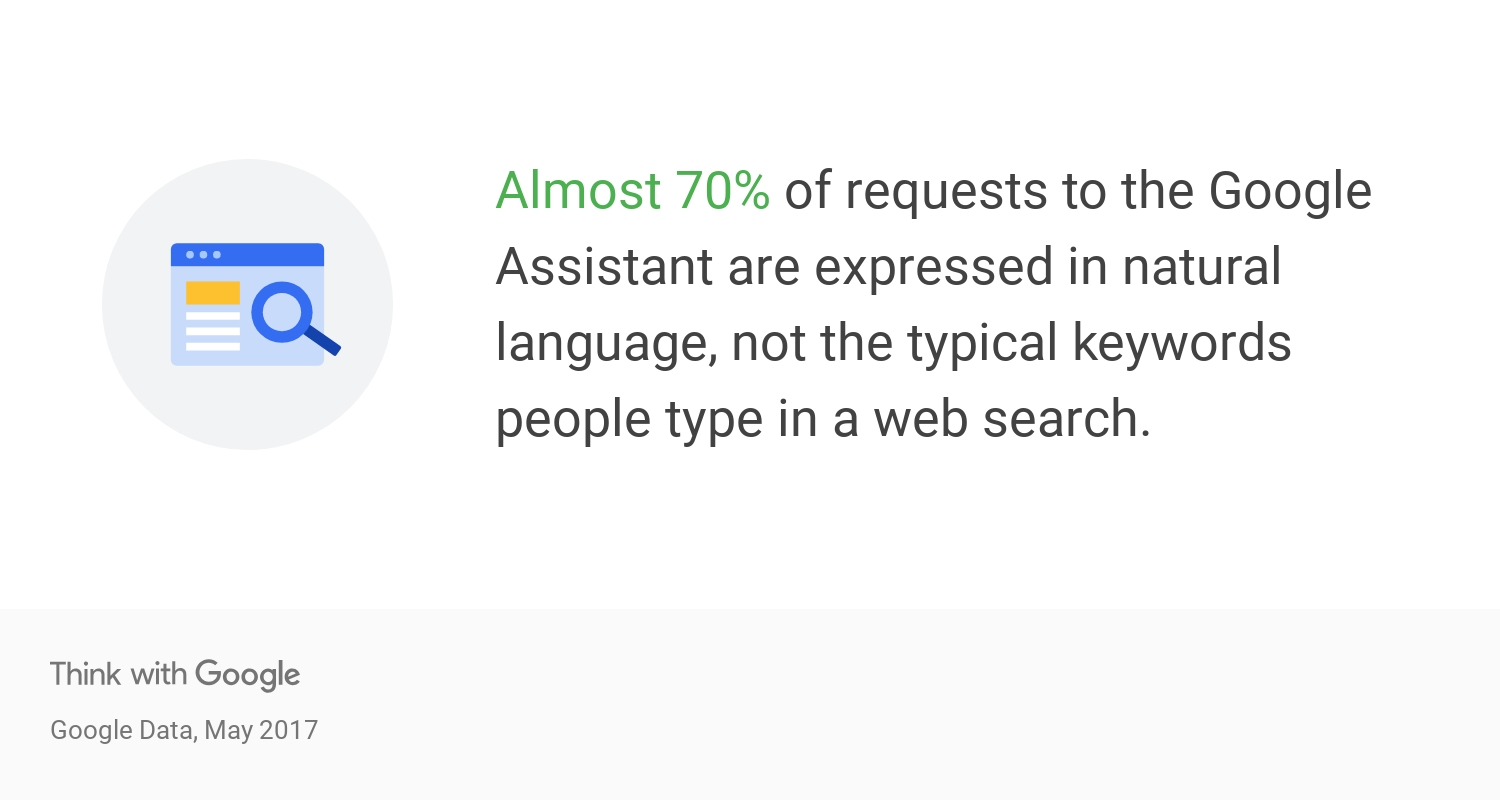 Almost 70% of requests to Google Assistant are expressed in natural language
