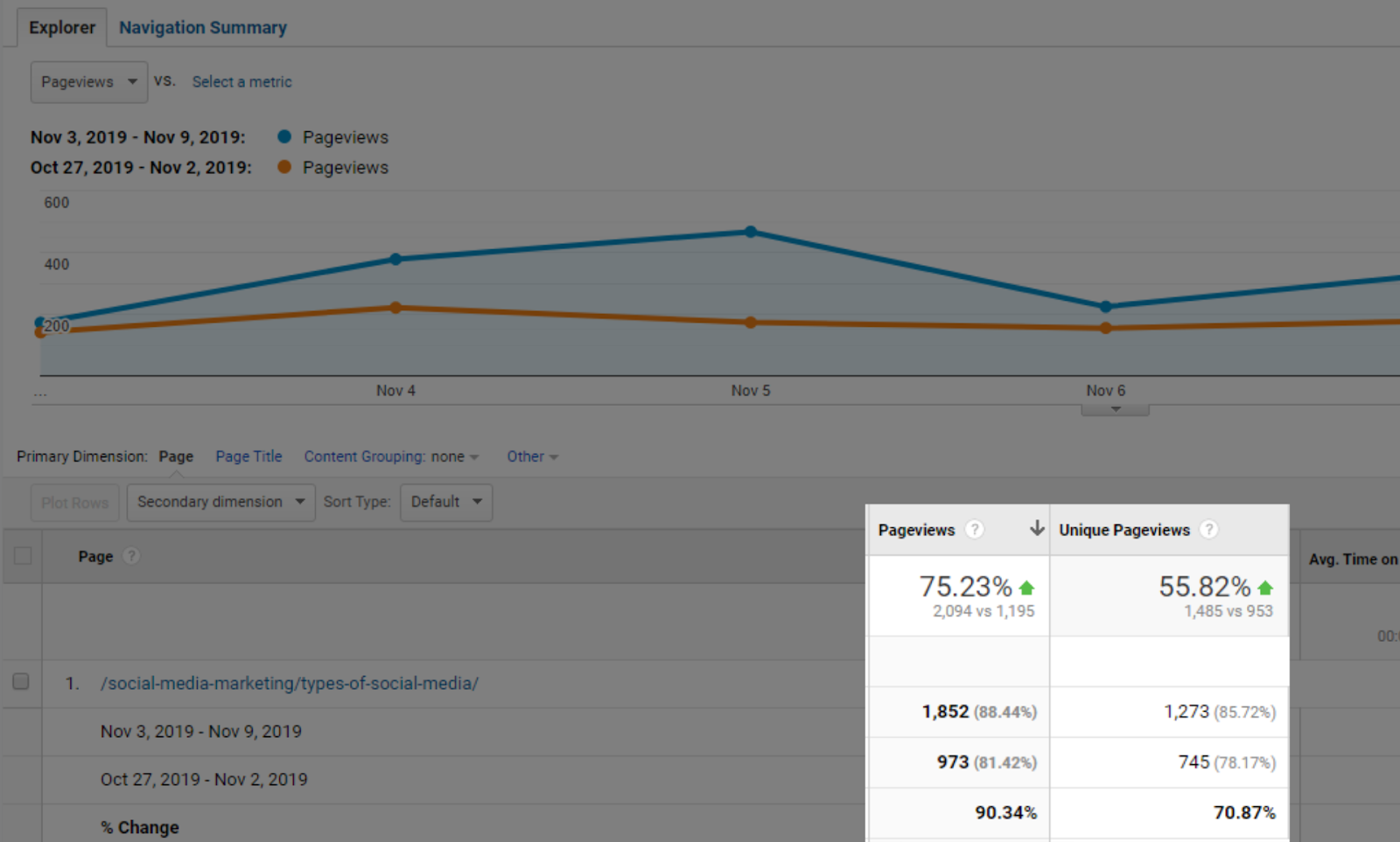 Screenshot of Google Analytics showing 70% traffic growth