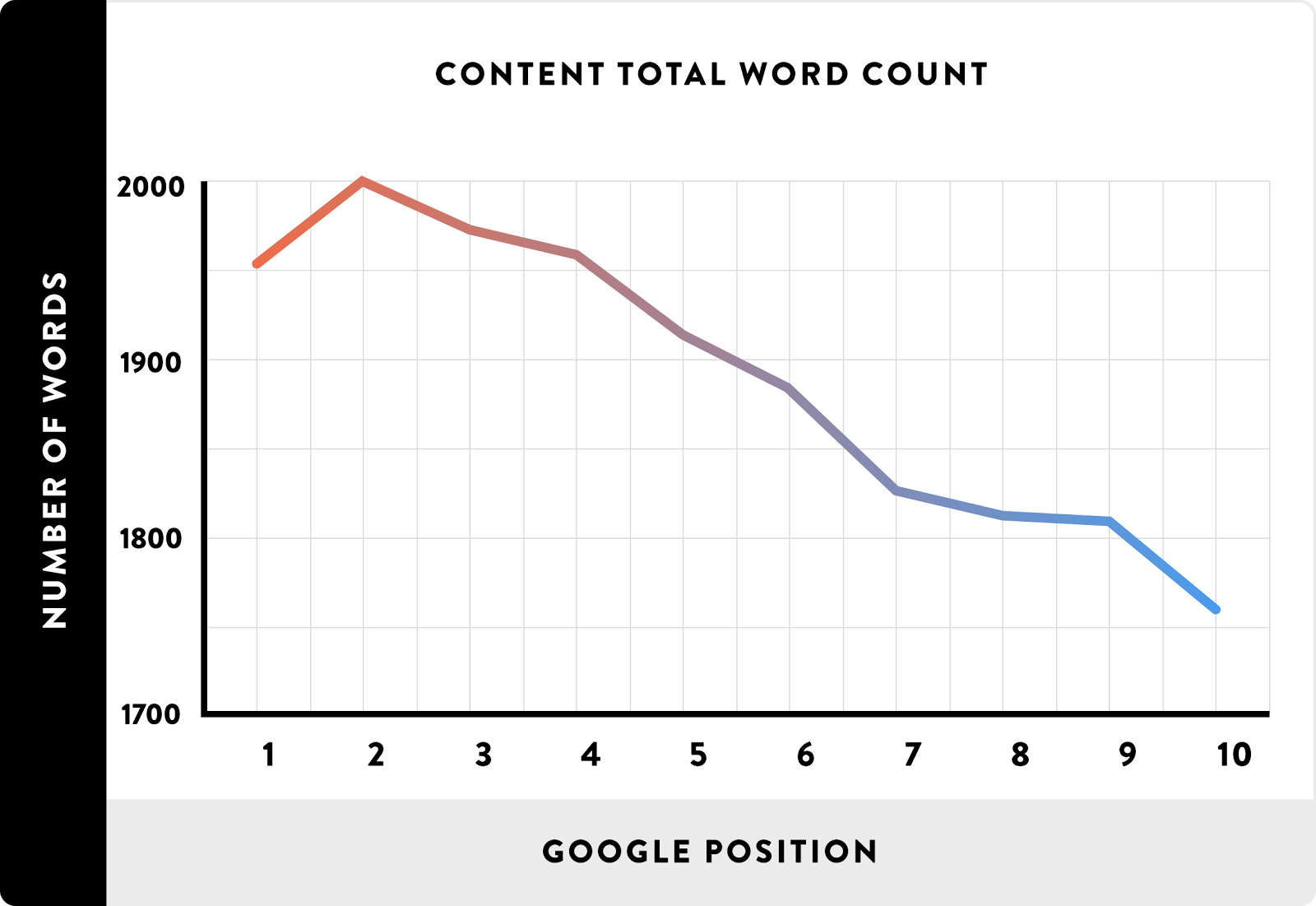 Graph showing relation between content total word count and google position