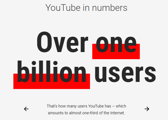 YouTube has over one billion users.