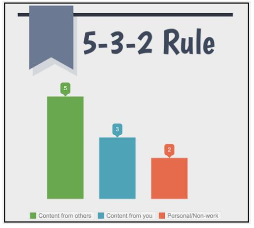5-3-2 Content Rule