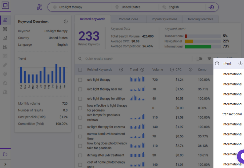 BiQ keyword tool shows the searcher's intent behind each keyword.