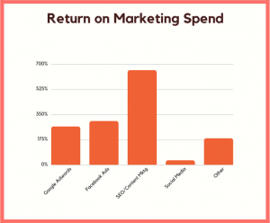 Return on Marketing spend of content marketing is the highest when compared to Google ads, facebook ads, social media and others.