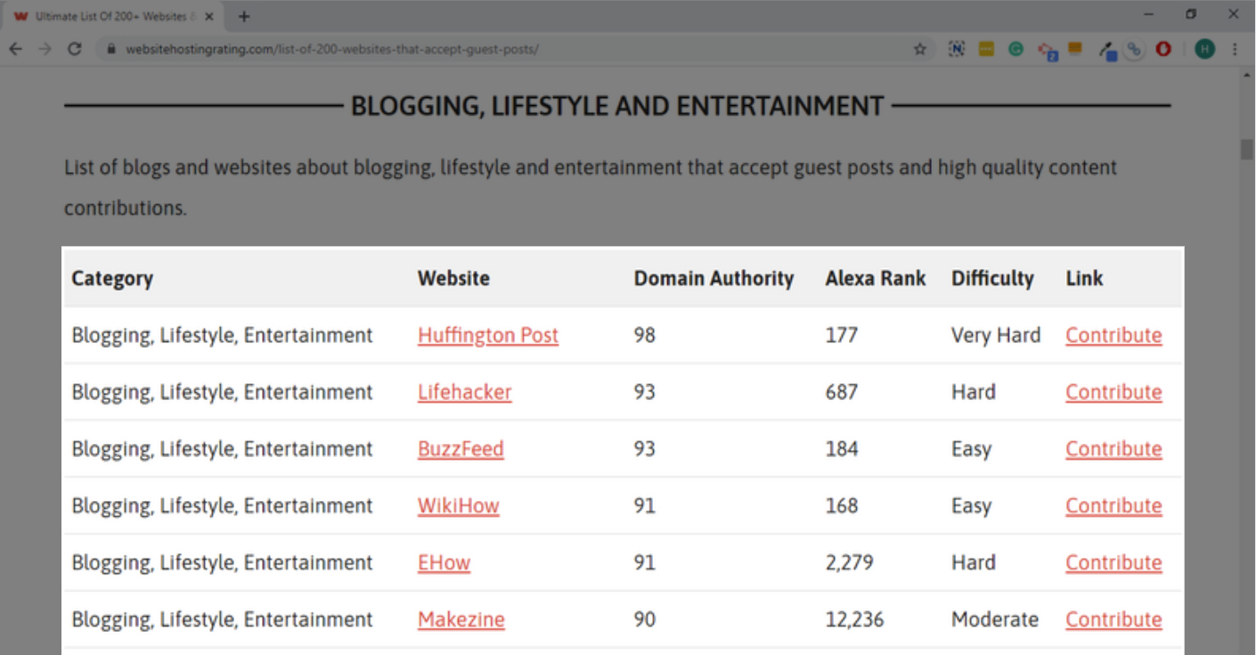 List of websites to guest post
