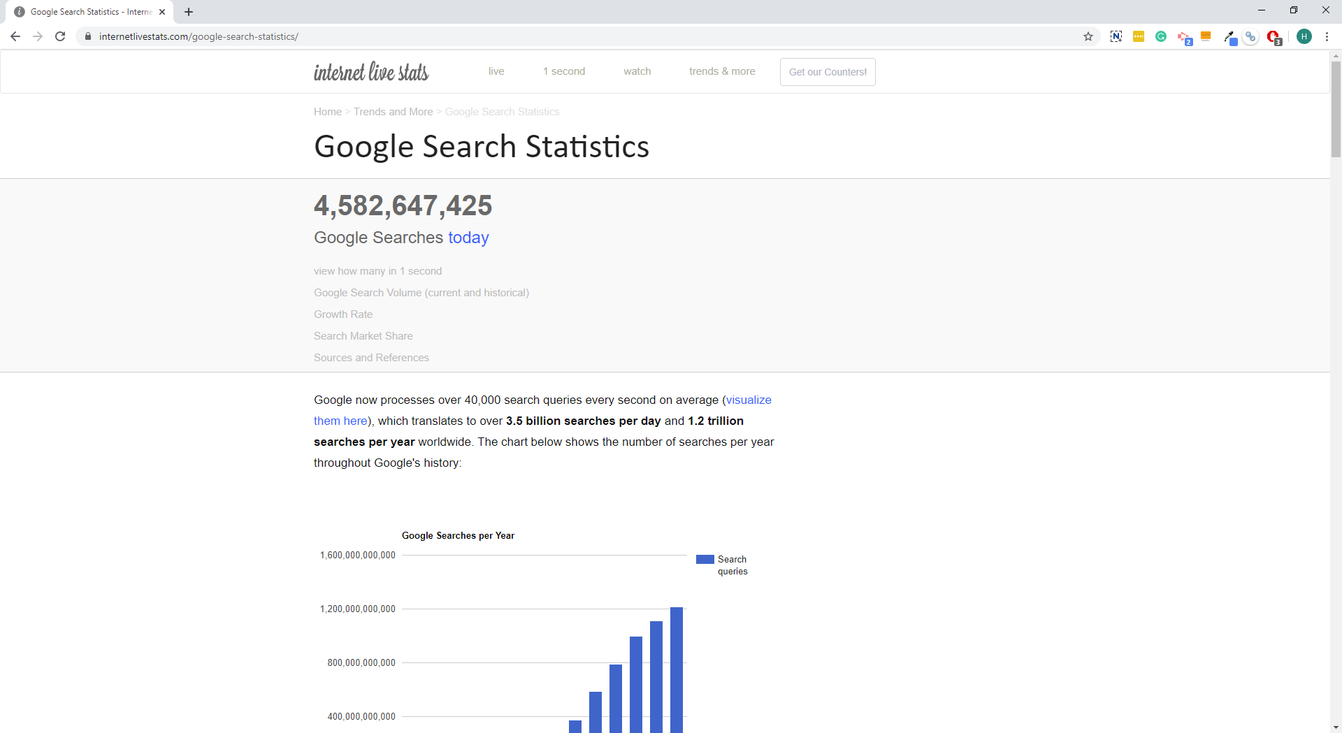 According to InternetLiveStats, 2019, there are 3.5 billion searches on Google every day.
