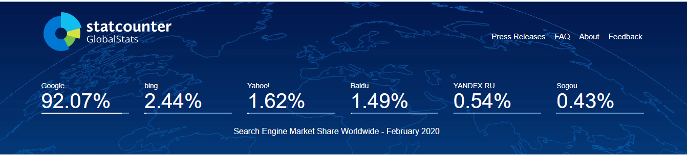 Statcounter showing Google owns 92.07% of the search market share