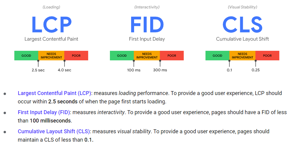 Definition of LCP, FID, and CLS