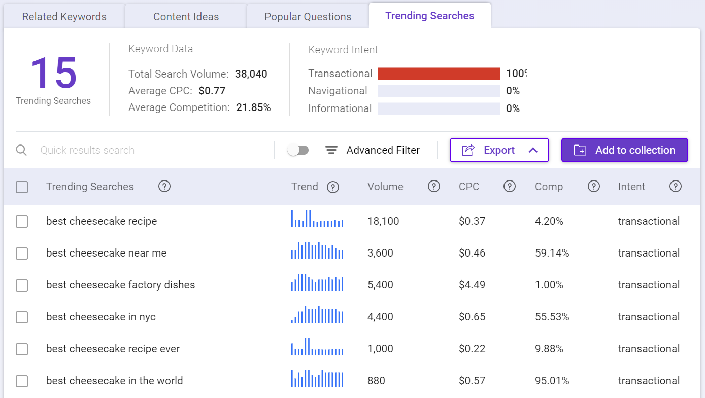 Use Keyword Intelligence to find trending topics