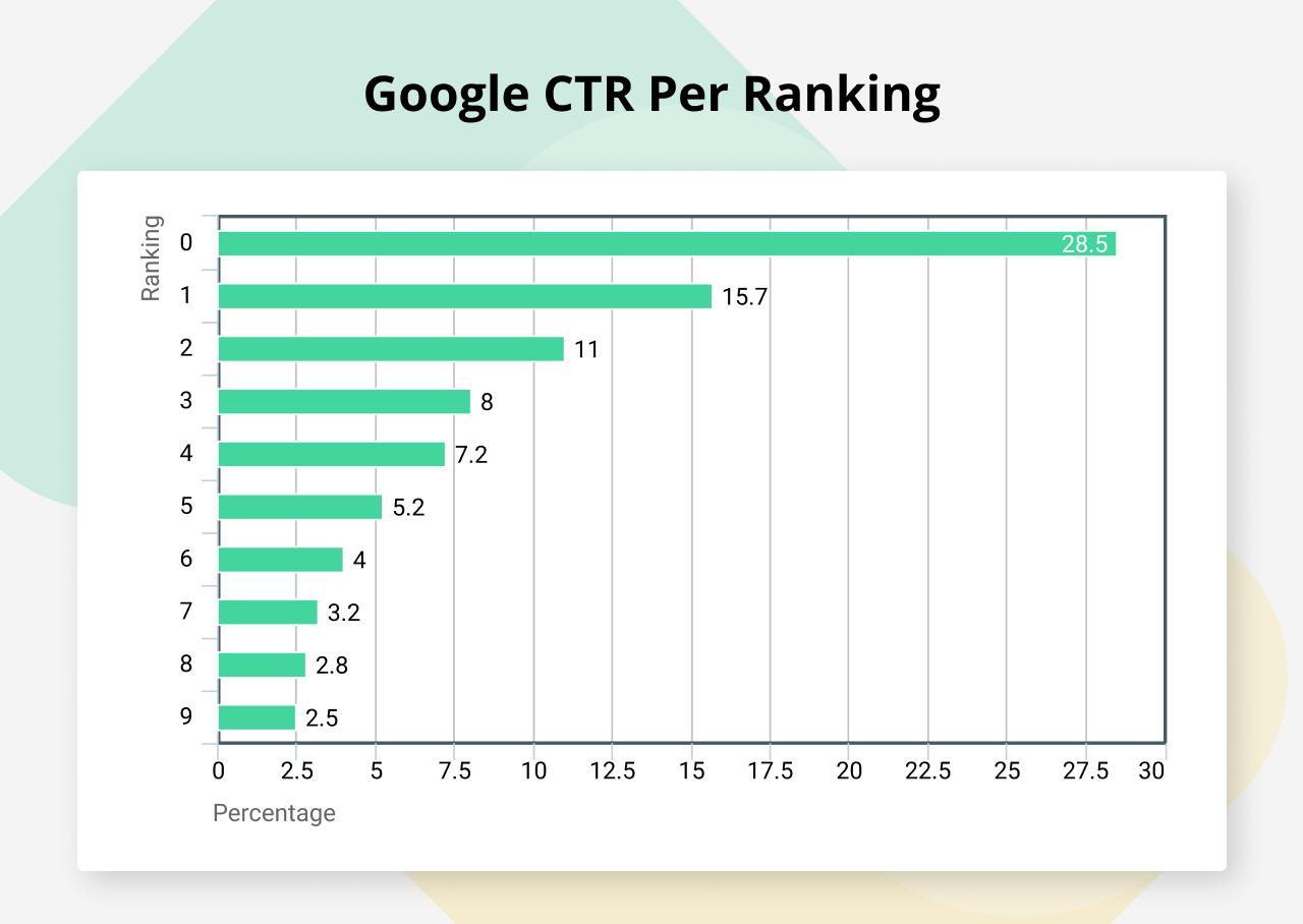 Google click-through-rate per ranking