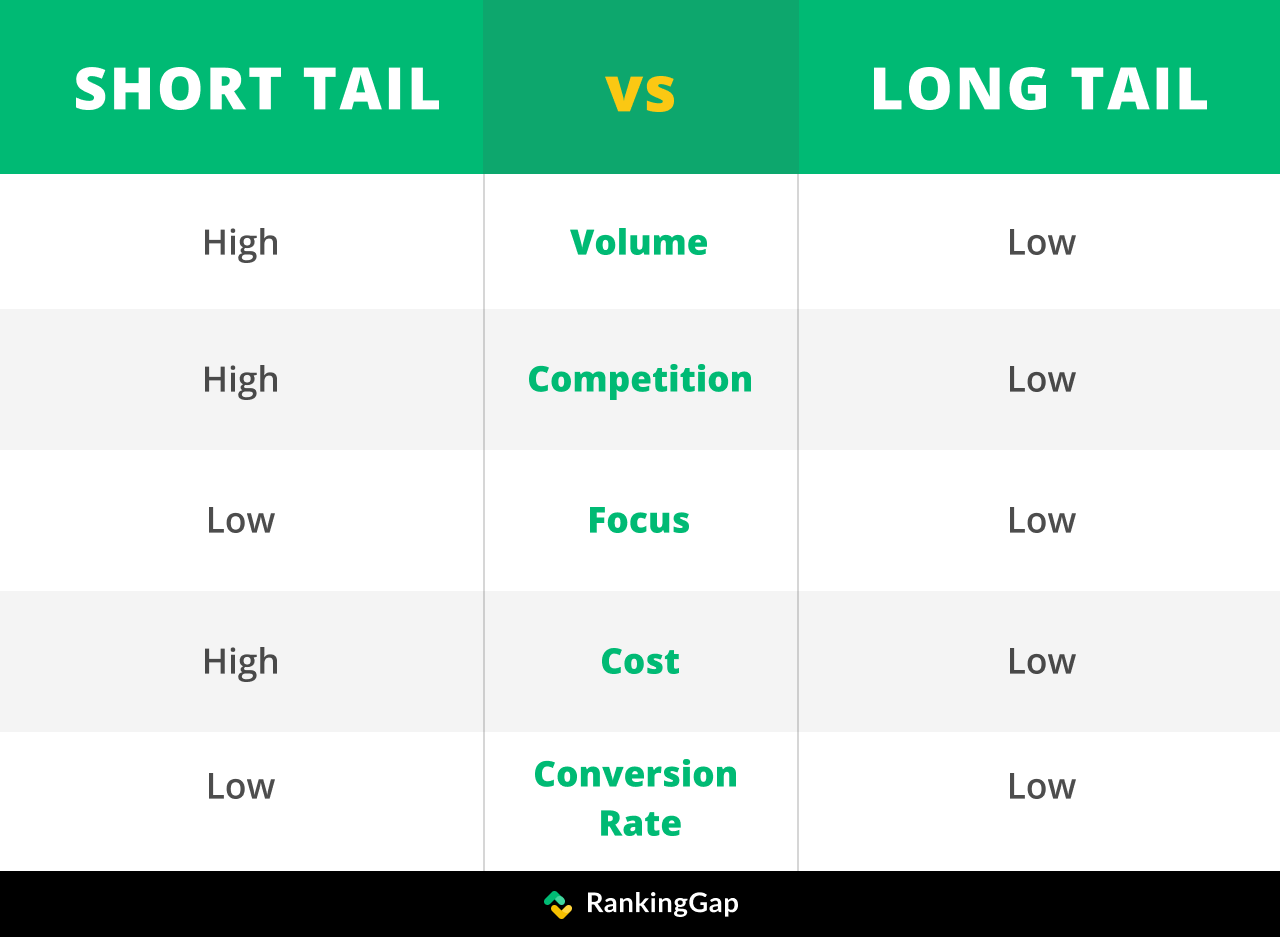 Why pick long-tail keywords over short-tail ones