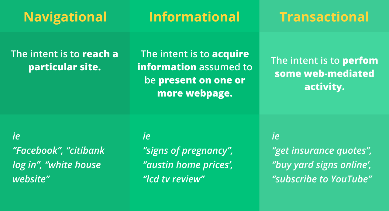Three main user intent you need to know.